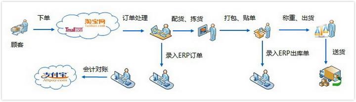 金蝶软件网店管理业务场景图